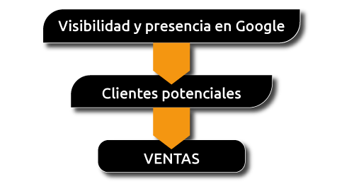 empresa posicionamiento web madrid funnel